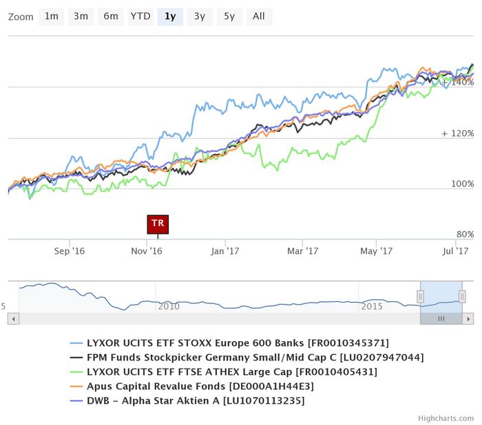 Siemens Healthineers (SHL100   DE000SHL1006) mit aktuellem Aktienkurs, Charts, News und Analysen.