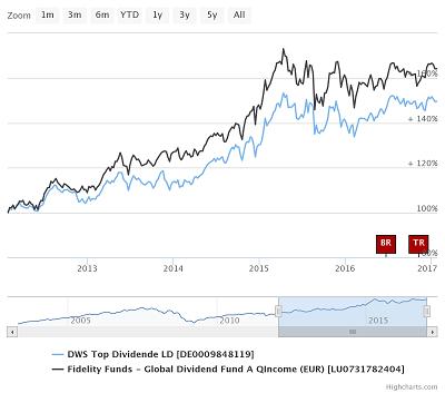 Aktienkurs Dws Top Dividende