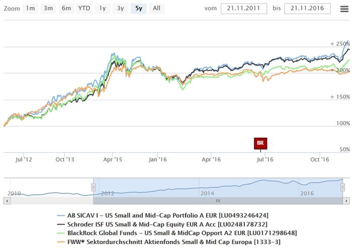 Fundamentalanalyse Aktien Beispiel Mit Cfd Geld Verdienen Inbound