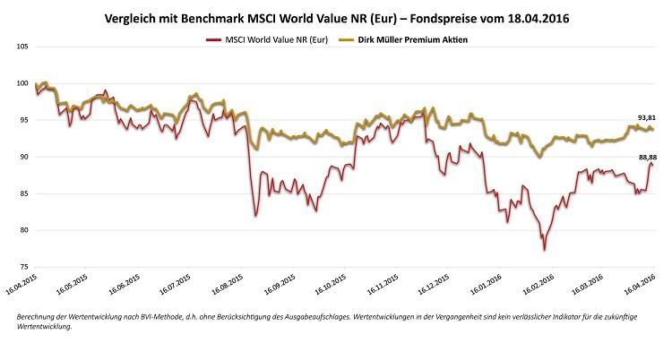 Dirk Muller Fonds Absicherung